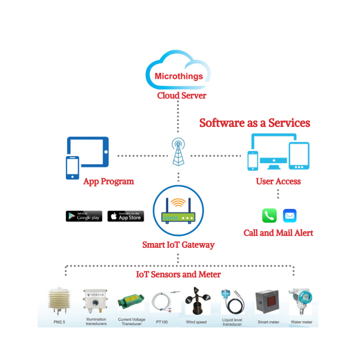 Microthings Product Solution